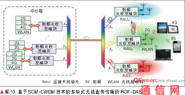 该系统主要由星型网络拓扑结构组成,中心局(CO) 通过WDM 设备连接到多个远端天线单元(RAU)。对于一个远端天线单元,使用SCM 技术,每个波长承载多制式的无线业务,如2G/3G/4G/WLAN。在中心局,多制式的无线业务通过低成本直调的光收发模块调制到光载波上,然后粗波分复用器(CWDM) 将各路信号复用到一根标准单模光纤(SMF) 中传输。在远端天线单元(RAU),多路信号经解复用器后分配到光收发模块转换成射频信号,再经过电放大器放大后由天线发射。同样,上行信号被天线接收后注入到光收发模块,