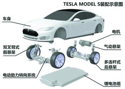 """在全球电动汽车产业化仍然""""雷声大,雨点小""""的情况下,特斯拉是如何炼成"""
