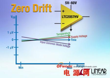 Linear 推出一款具有自校准电路的零漂移放大器 LTC2057HV