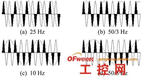 几种频率的波形