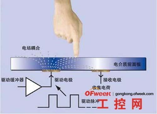 电容式触摸屏的工作原理
