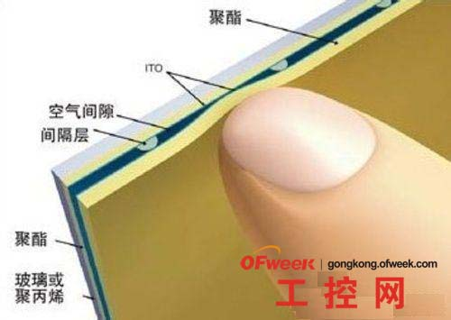 电阻式触摸屏的工作原理