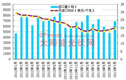 2012年-2013年7月多晶硅进口量及进口均价