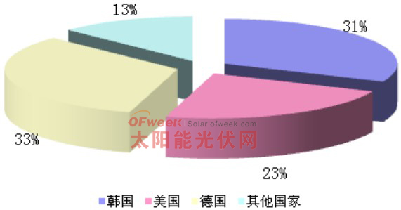 2013年7月各国进口量占比