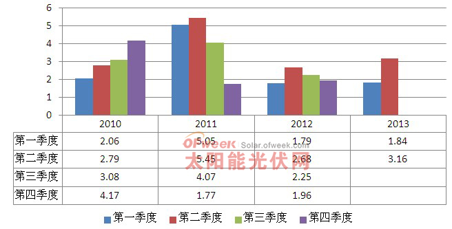 2010-2013年上半年新大新材总体经营情况(单位:亿元)