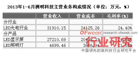2013年1-6月洲明科技主营业务构成情况(单位:万元,%)