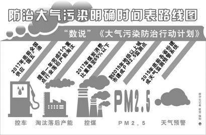 国务院发布大气污染防治行动计划 史上最严厉