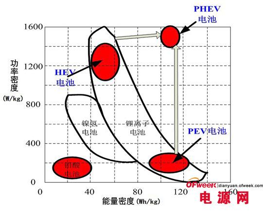 三类动力电池的优缺比较