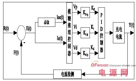模糊控制器总体结构图