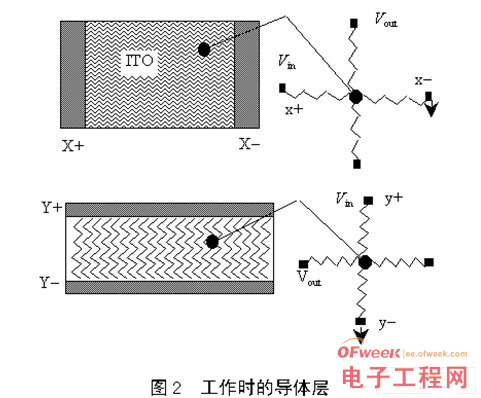 飞屏的原理_触摸屏技术的结构原理及应用