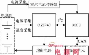针对目前锂电池被逐渐应用在电动汽车上,提出了一种基于oz8940芯片的