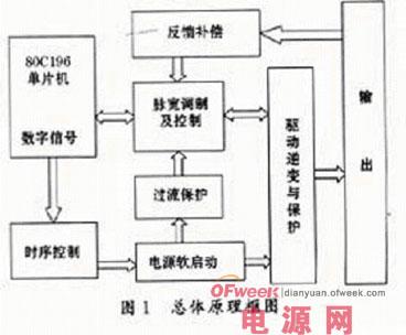 工业控制领域的大功率变频可调开关电源的设计