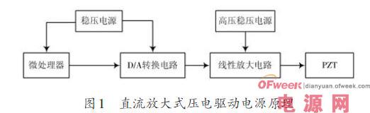 高分辨率压电陶瓷驱动电源设计方案