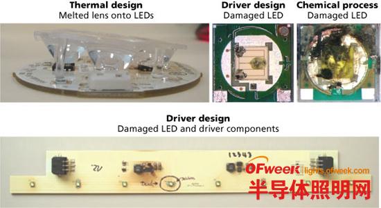 LED产品质量系统性的评估分析方法