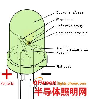 浅谈LED所用荧光粉的大功率小功率荧光粉的误读