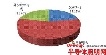 2013年上半年广东LED产业专利分析