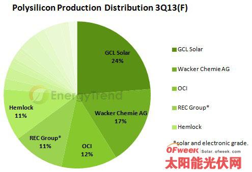 预估2013年矽晶圆产能利用率将近六成