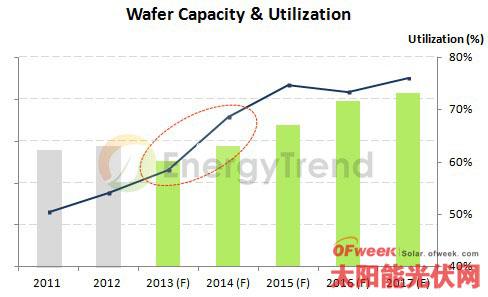 大陆多晶矽市场价格仍维持RMB130/kg至RMB140/kg的高档