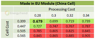 中国电池片在欧洲进行组件加工成本约 US$0.75~0.83/W