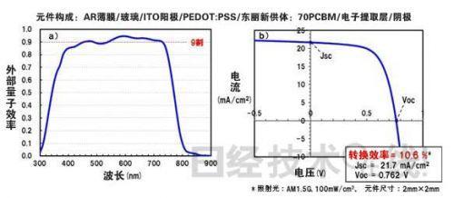 试制元件的各波长的外部量子效率(左)和输出功率特性(右)