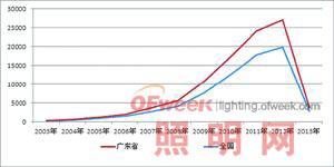 解析国内LED专利现状与破解之法