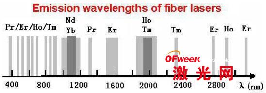 图3 常见掺稀土元素的增益带宽示意图   在光纤通信领域,最有吸引力的是Er离子,因其发射光谱在1550nm波长的效率高,而且对应光纤通信的最低损耗窗口。在Er/Yb共掺离子双包层光纤激光器中,Yb作为Er的敏化剂吸收泵浦能量传递给Er离子。Nd离子掺杂的光纤激光器输出波长为1060nm,在激光加工,空间光通信领域有着重要的应用。而且其最佳吸收波长在808nm附近,这正是大功率半导体激光器的输出波长,Yb离子具有更加简单的能级结构,并且具有相当宽的吸收带(800nm--1000nm)以及相当宽的激发