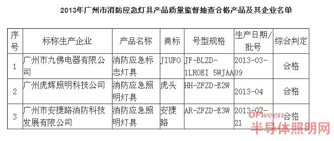 广州质监抽查3批次消防应急灯具 质量100%合格