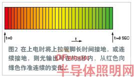 电路解析:用红色和绿色LED创造出32°色调的光