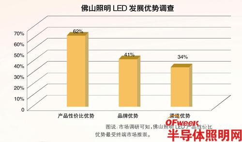 三大动力推动佛山照明LED行情看涨