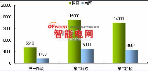 图表:我国智能电网建设各阶段国家电网、南方电网智能电网投资额(单位:亿元)   从2009年起,仅中国需要变更的变电站就已经超过百万,智能电表更是拥有3000万只至5000万只的需求,国网计划2011-2015年在全国范围内安装2.4亿只智能电表,但截至2012年底,我国已经安装1.