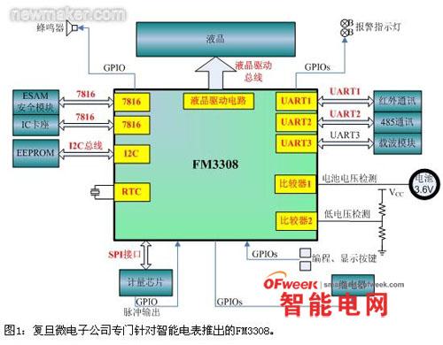 智能电表控制芯片为智能电网带来新动力
