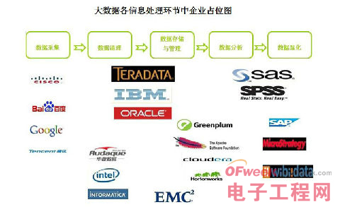 制约大数据发展和应用的瓶颈是什么?