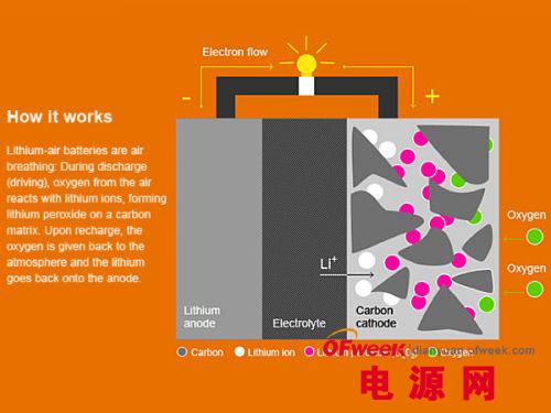 影响动力电池领域的八项最具市场潜力技术(图文)