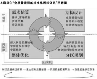 """上海贝尔:模块化网络规划方案 助力""""又好又快""""LTE网络建设"""