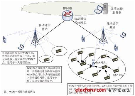 M2M的移动通信优化技术