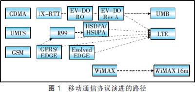 LTE演进及其标准化