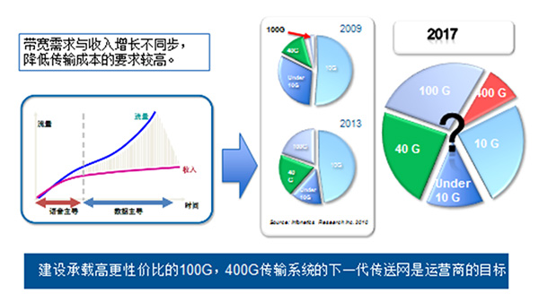 100G和400G系统对光纤的要求