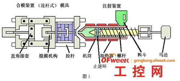 四方变频器在注塑机上的应用