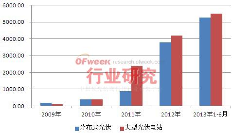 2009-2013年1-6月中国光伏累计装机结构情况
