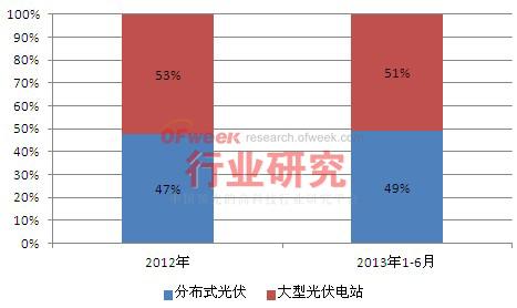 2012-2013年1-6月中国光伏累计装机结构情况