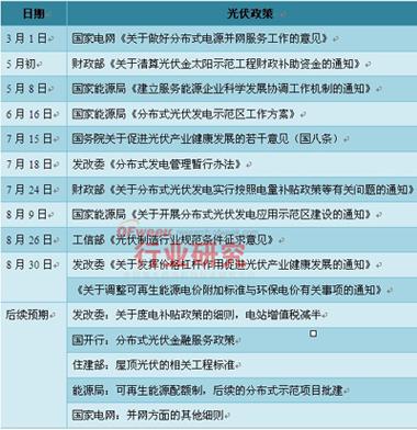 2013中国出台的光伏政策一览