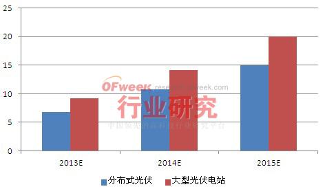 2013-2015年中国分布式光伏发电前景预测