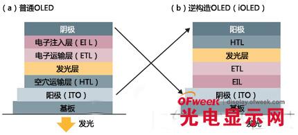 """反向的oled元件:耐氧耐水高发光率的""""ioled"""""""