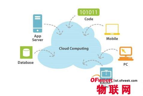 云计算将如何影响网络基础架构