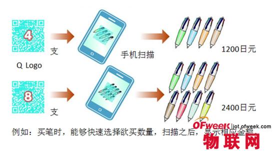 日本二维码新趋势——有图有文字