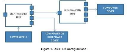 精通USB 2.0集线器电源管理