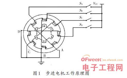 步进电机的工作原理如图1所示
