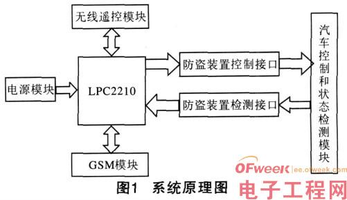 ARM嵌入式车载防盗装置设计