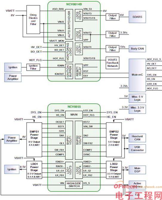汽车音响及信息娱乐系统方案