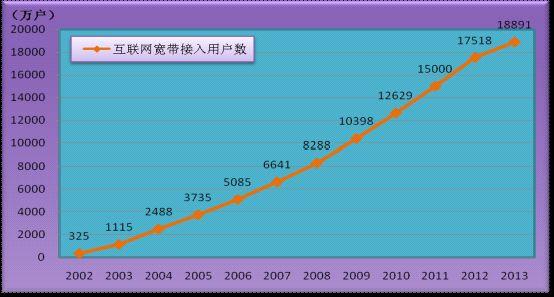 图1:2002-2013年互联网宽带接入用户发展情况